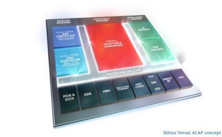 Xilinx představil čip Versal ACAP a akcelerátory Alveo pro datová centra