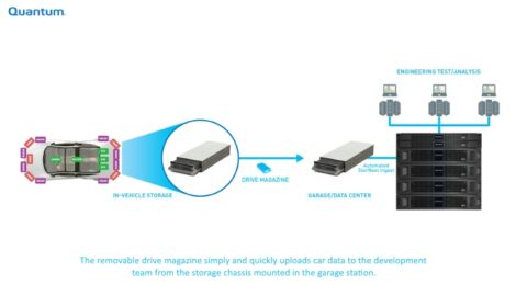 Quantum Mobile Storage
