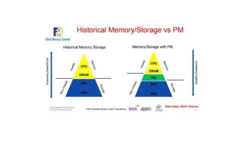 Trvalé paměti pro datová centra
