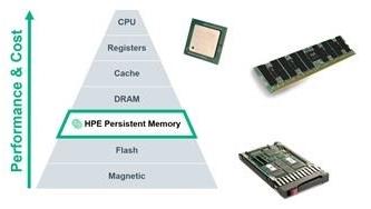 Obr. 1 Trvalé paměti v hierarchii úložiště v rámci serverového systému