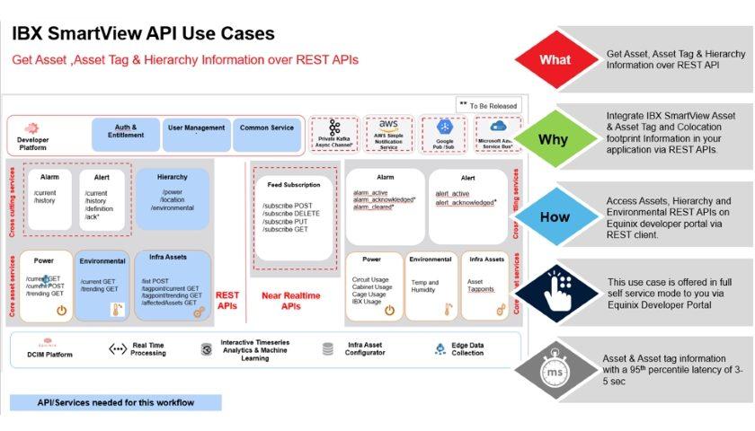 IBX SmartView API