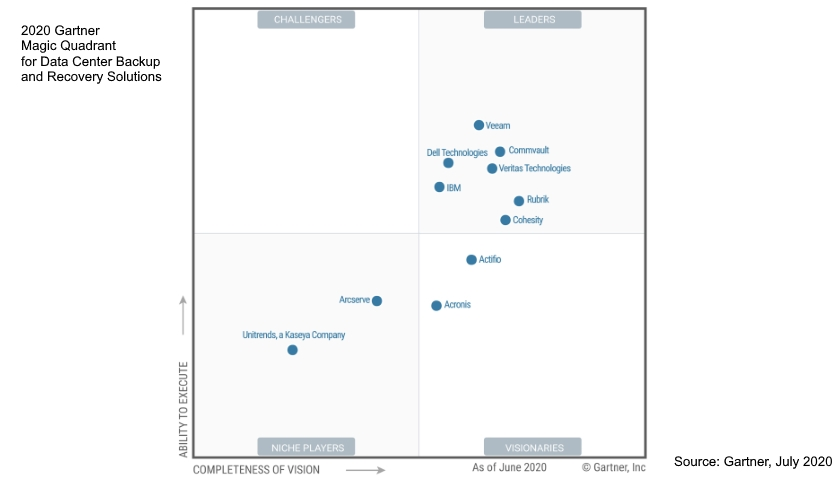 2020 Gartner magic datacenter