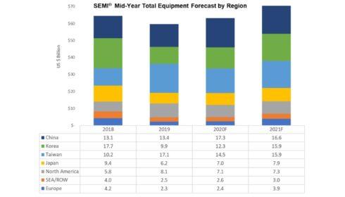 SEMI: Prodej zařízení s čipy dosáhne v roce 2021 70 miliard dolarů