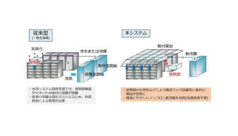 NEC a NTT vyvíjí chladicí systém s použitím nového nízkotlakého chladiva