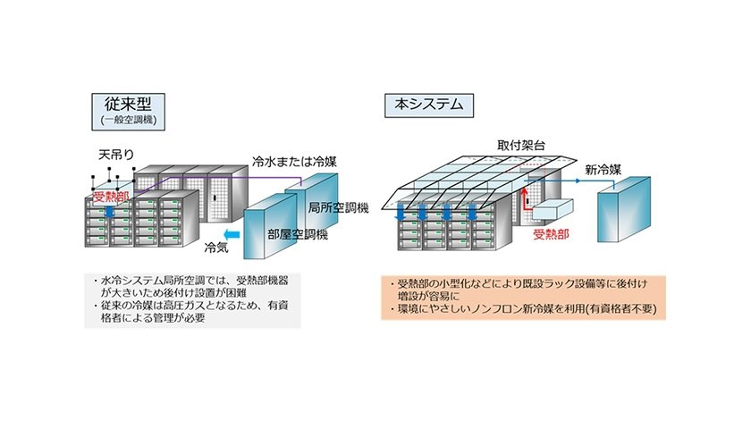 NEC cooling liquid R1224yd