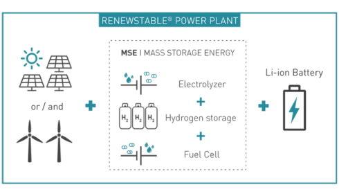 Atos a HDF Energy plánují datové centrum poháněné vodíkem na rok 2023